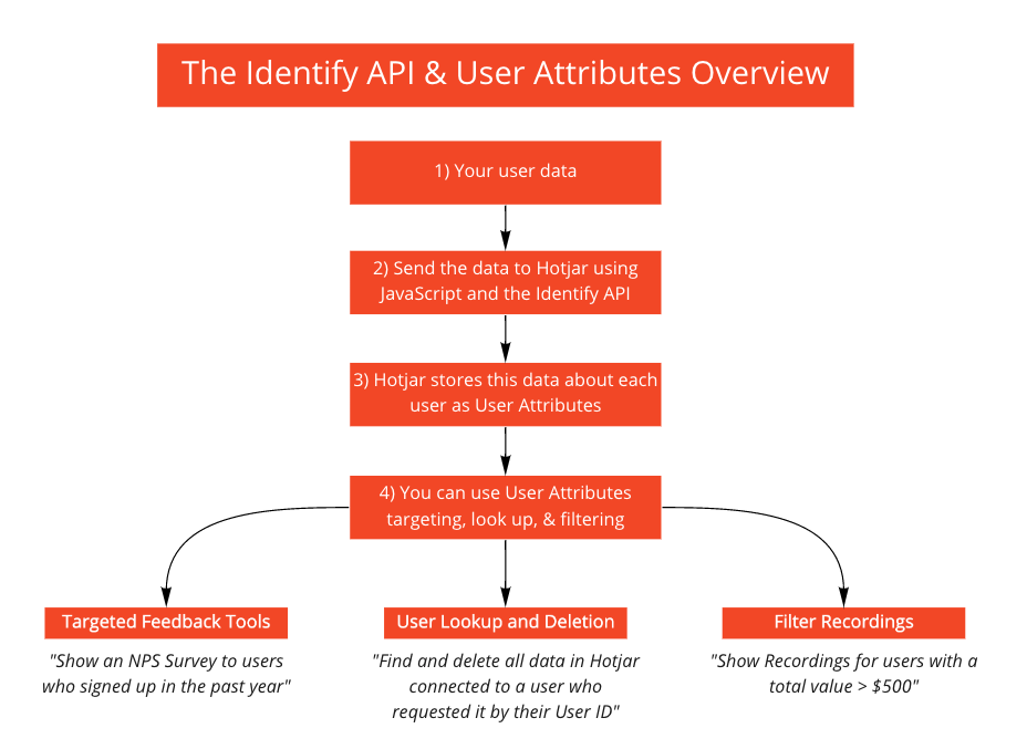A diagram illustrating the Identify API at the high level