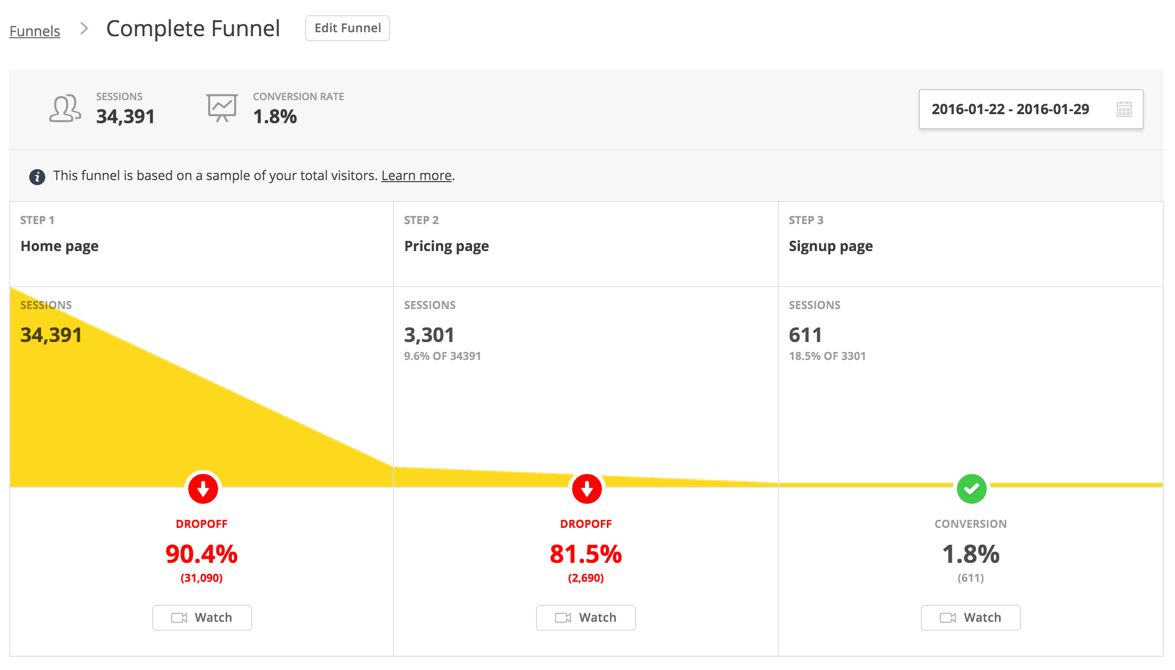 Example of a funnel showing sessions from a home page to the signup page.