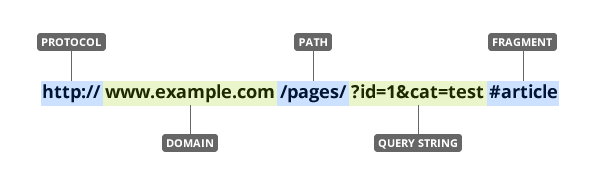 All components that make up a URL.