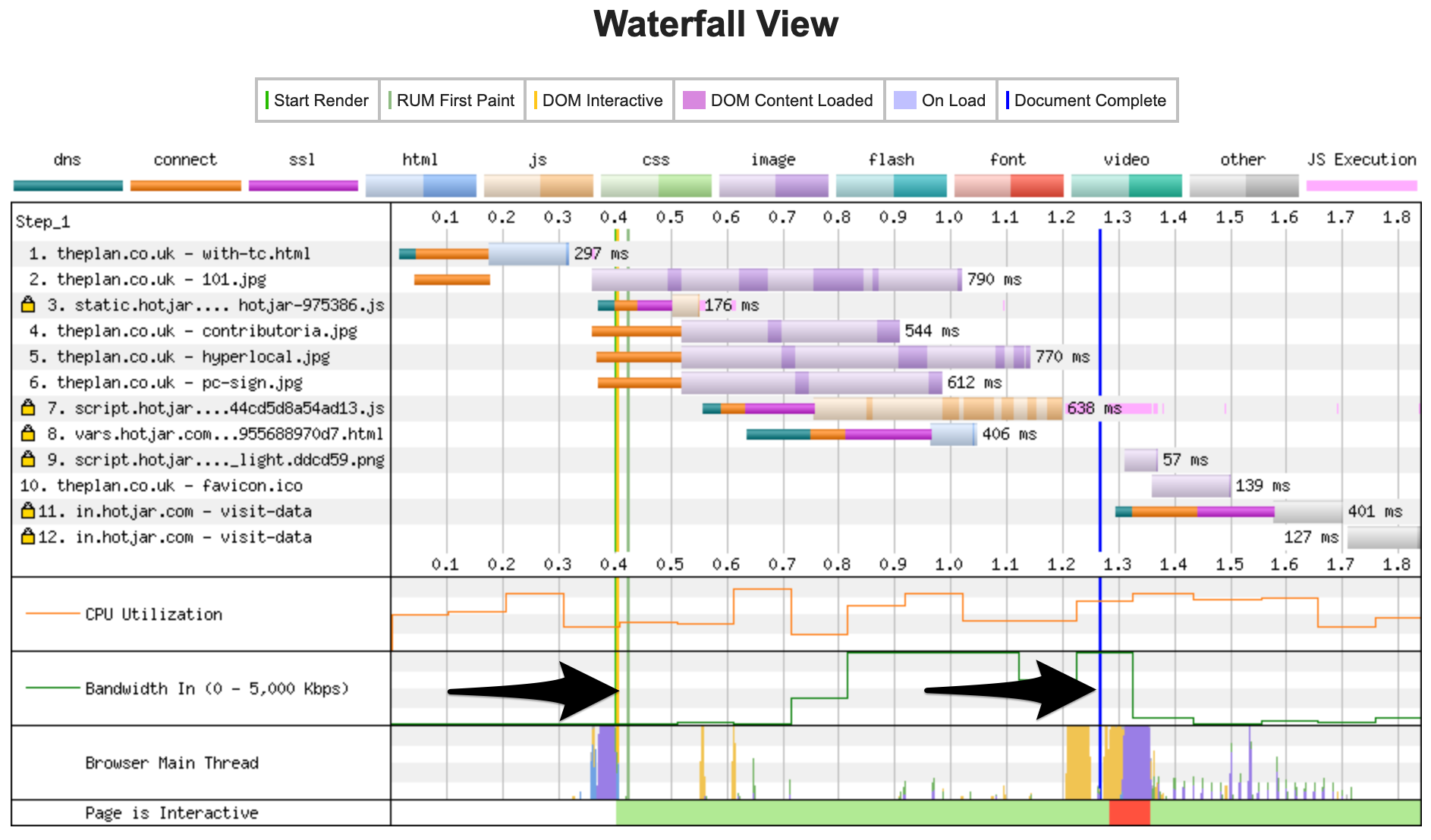 Waterfall report example